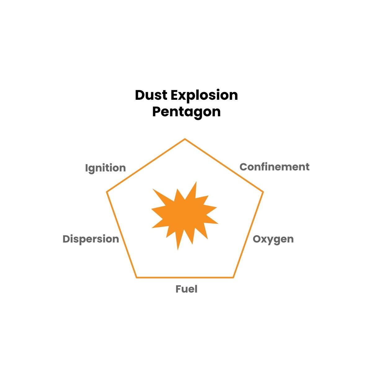 Dust explosion training includes learning about minimising explosion of spray dryers for people working in a dairy factory.